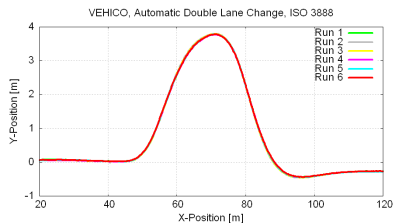 VEHICO AutomaticDoubleLaneChange